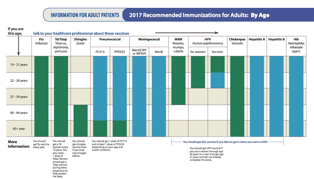 adult_immunization_by_age.jpg